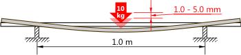 Shaft Stiffness Measurement