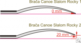 Brača Slalom Rocky 1 & 2 differences